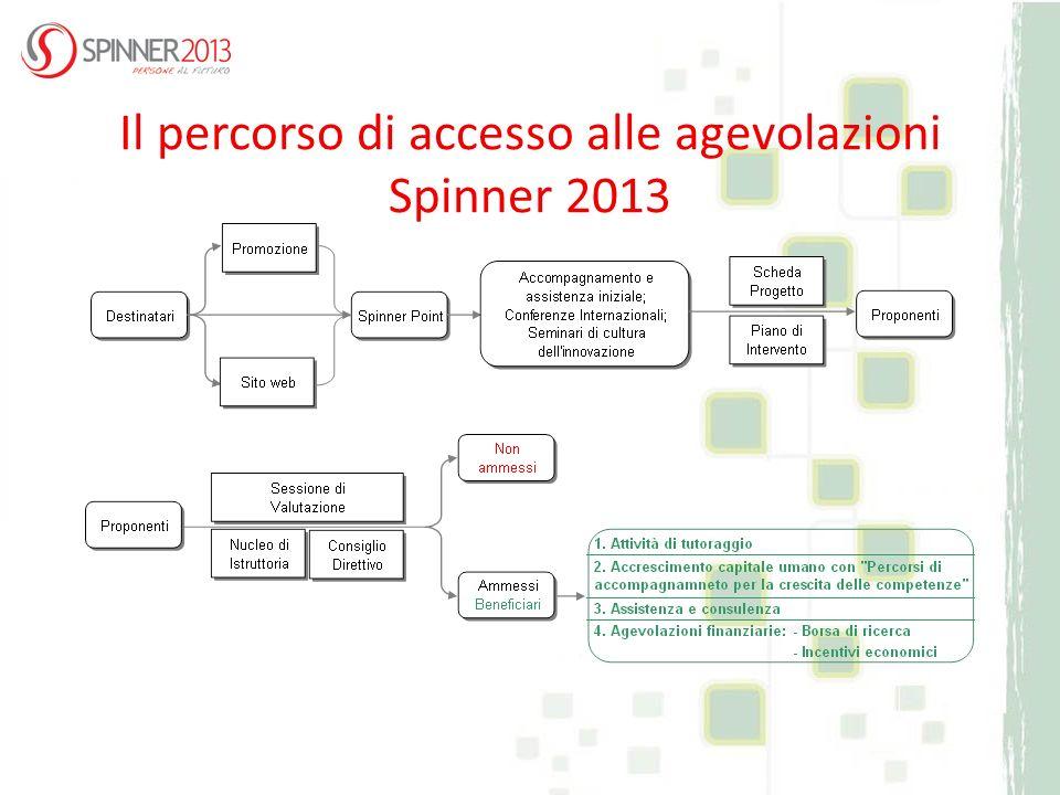 Il percorso di accesso alle agevolazioni Spinner 2013