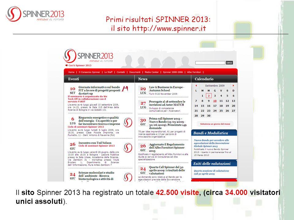 Primi risultati SPINNER 2013: il sito http://www.spinner.it Il sito Spinner 2013 ha registrato un totale 42.500 visite, (circa 34.000 visitatori unici assoluti).
