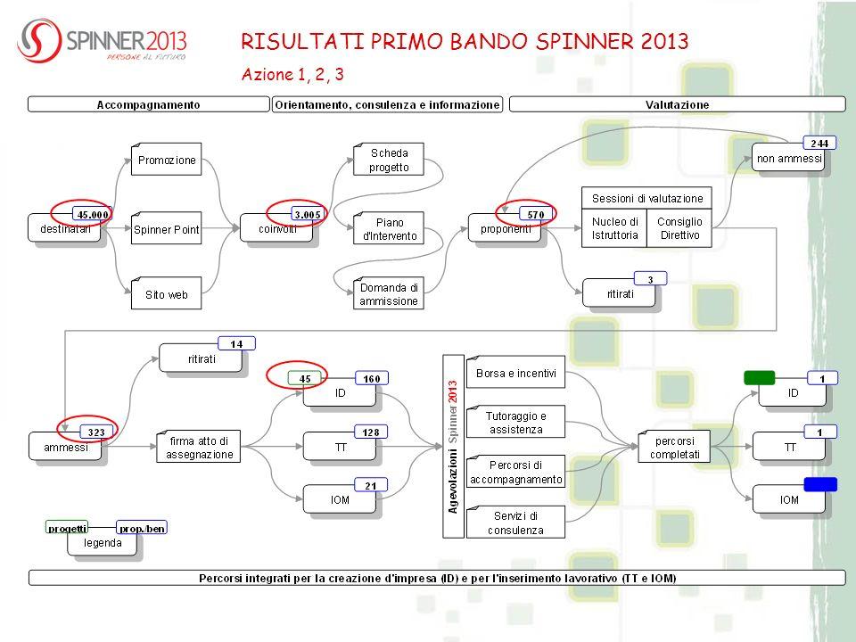 RISULTATI PRIMO BANDO SPINNER 2013 Azione 1, 2, 3