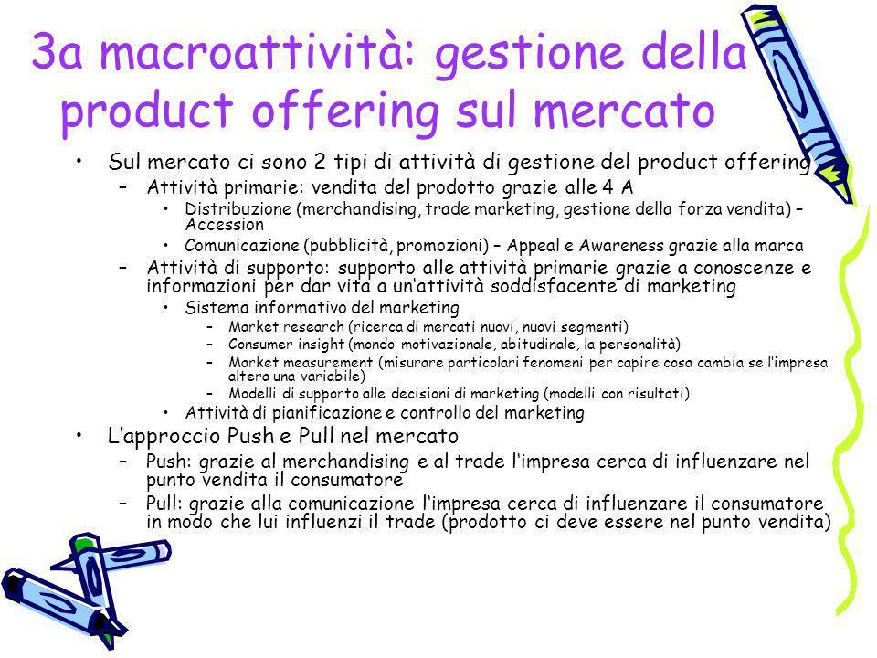 3a macroattività: gestione della product offering sul mercato Sul mercato ci sono 2 tipi di attività di gestione del product offering –Attività primar