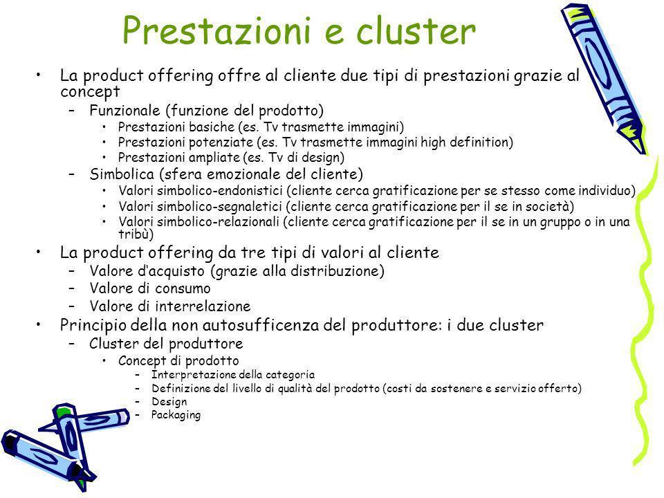Prestazioni e cluster La product offering offre al cliente due tipi di prestazioni grazie al concept –Funzionale (funzione del prodotto) Prestazioni b