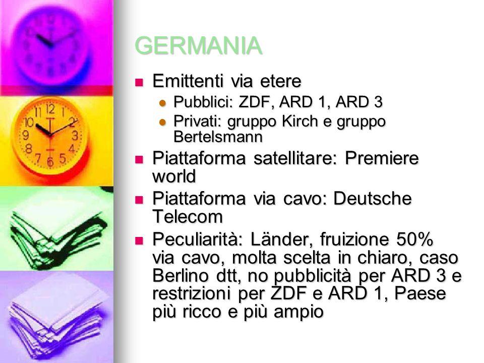 GERMANIA Emittenti via etere Emittenti via etere Pubblici: ZDF, ARD 1, ARD 3 Pubblici: ZDF, ARD 1, ARD 3 Privati: gruppo Kirch e gruppo Bertelsmann Privati: gruppo Kirch e gruppo Bertelsmann Piattaforma satellitare: Premiere world Piattaforma satellitare: Premiere world Piattaforma via cavo: Deutsche Telecom Piattaforma via cavo: Deutsche Telecom Peculiarità: Länder, fruizione 50% via cavo, molta scelta in chiaro, caso Berlino dtt, no pubblicità per ARD 3 e restrizioni per ZDF e ARD 1, Paese più ricco e più ampio Peculiarità: Länder, fruizione 50% via cavo, molta scelta in chiaro, caso Berlino dtt, no pubblicità per ARD 3 e restrizioni per ZDF e ARD 1, Paese più ricco e più ampio