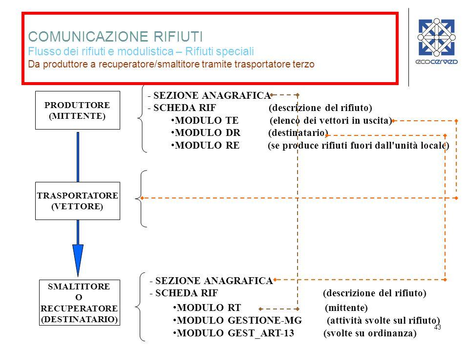 43 PRODUTTORE (MITTENTE) TRASPORTATORE (VETTORE) SMALTITORE O RECUPERATORE (DESTINATARIO) - SEZIONE ANAGRAFICA - SCHEDA RIF (descrizione del rifiuto) MODULO TE -SP (elenco dei vettori in uscita) MODULO DR -SP (destinatario) MODULO RE -SP (se produce rifiuti fuori dall unità locale) - SEZIONE ANAGRAFICA + SA-AUT AUTORIZZAZIONI - SCHEDA RIF (descrizione del rifiuto) MODULO RT -SP (mittente) MODULO GESTIONE-MG (attività svolte sul rifiuto) MODULO GEST_ART-13 (svolte su ordinanza) COMUNICAZIONE RIFIUTI Flusso dei rifiuti e modulistica – Rifiuti speciali Da produttore a recuperatore/smaltitore tramite trasportatore terzo