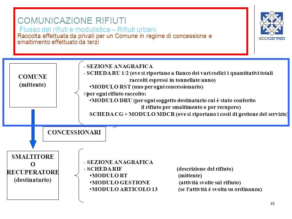 49 COMUNICAZIONE RIFIUTI Flusso dei rifiuti e modulistica – Rifiuti urbani Raccolta effettuata da privati per un Comune in regime di concessione e smaltimento effettuato da terzi COMUNE (mittente) - SEZIONE ANAGRAFICA - SCHEDA RU 1/2 (ove si riportano a fianco dei vari codici i quantitativi totali raccolti espressi in tonnellate/anno) MODULO RST (uno per ogni concessionario) per ogni rifiuto raccolto: MODULO DRU (per ogni soggetto destinatario cui è stato conferito il rifiuto per smaltimento o per recupero) SCHEDA CG + MODULO MDCR (ove si riportano i costi di gestione del servizio) SMALTITORE O RECUPERATORE (destinatario) - SEZIONE ANAGRAFICA - SCHEDA RIF (descrizione del rifiuto) MODULO RT (mittente) MODULO GESTIONE (attività svolte sul rifiuto) MODULO ARTICOLO 13 (se l attività è svolta su ordinanza) CONCESSIONARI - SEZIONE ANAGRAFICA - SCHEDA RIF (descrizione del rifiuto) MODULO RT (mittente) MODULO DR (destinatario)