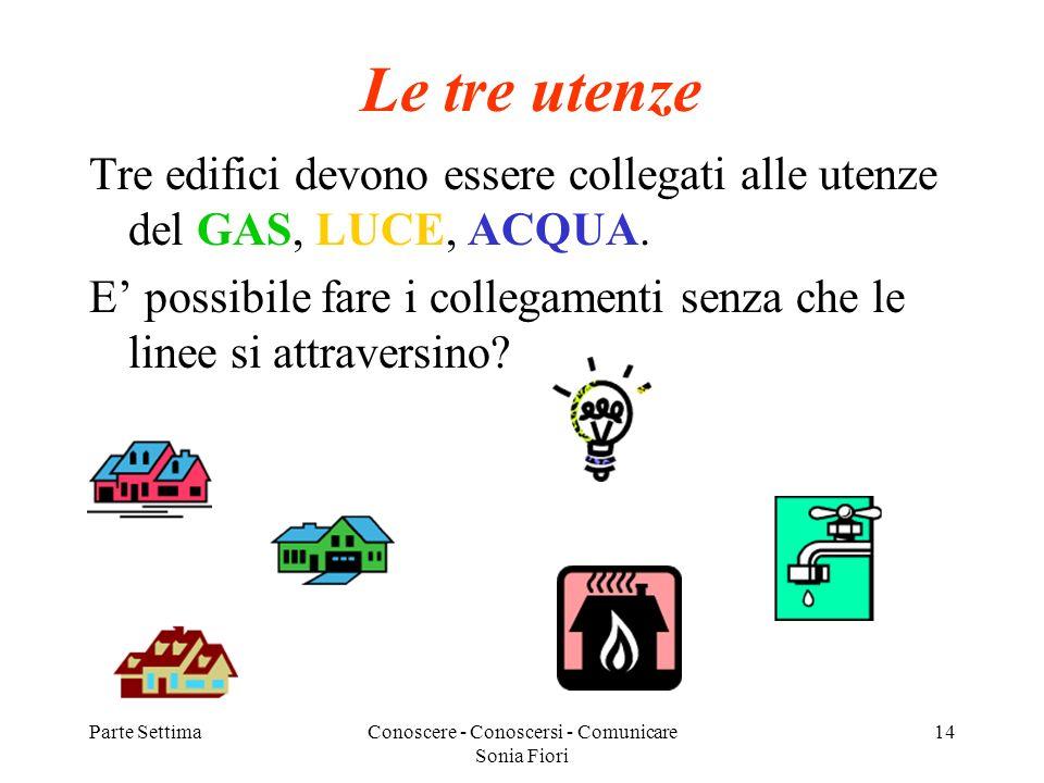 Parte SettimaConoscere - Conoscersi - Comunicare Sonia Fiori 14 Le tre utenze Tre edifici devono essere collegati alle utenze del GAS, LUCE, ACQUA.