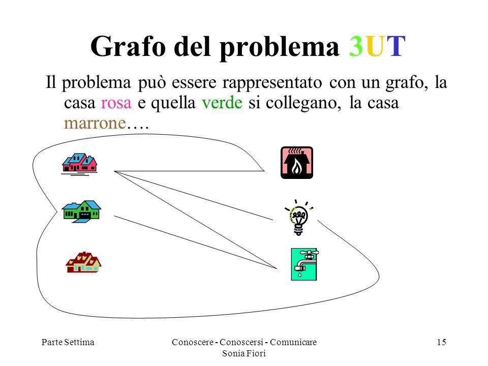 Parte SettimaConoscere - Conoscersi - Comunicare Sonia Fiori 15 Grafo del problema 3UT Il problema può essere rappresentato con un grafo, la casa rosa e quella verde si collegano, la casa marrone….