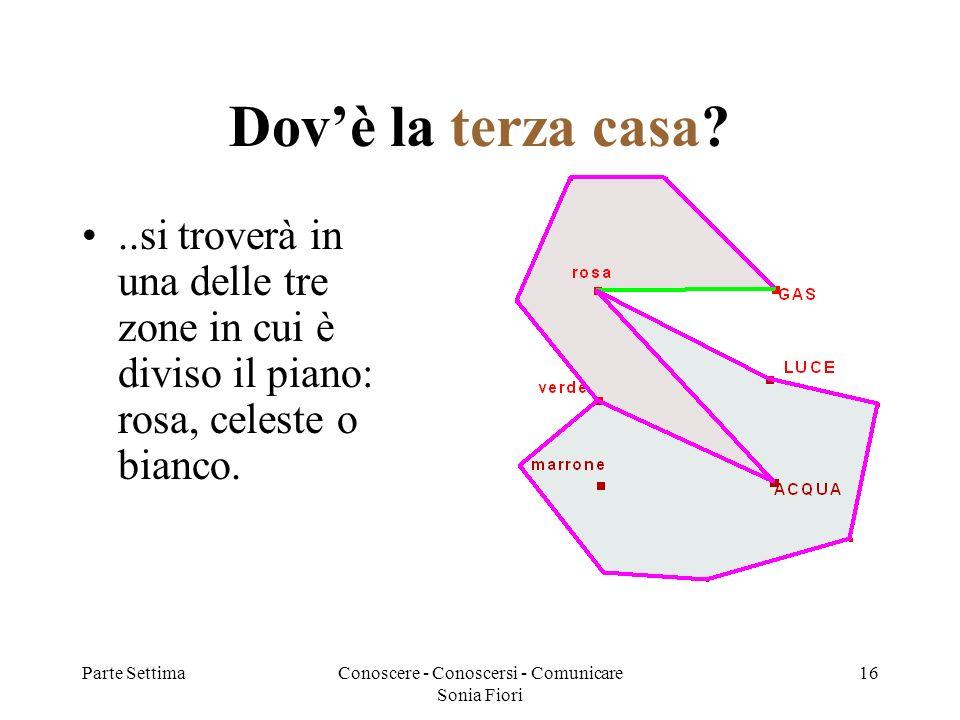 Parte SettimaConoscere - Conoscersi - Comunicare Sonia Fiori 16 Dovè la terza casa?..si troverà in una delle tre zone in cui è diviso il piano: rosa, celeste o bianco.