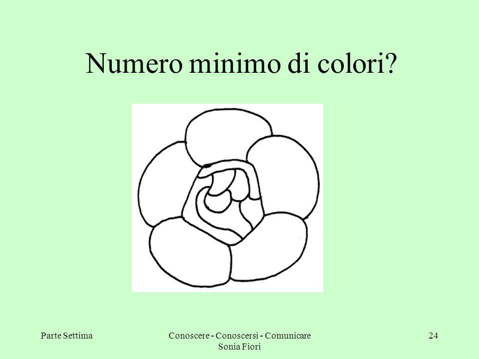 Parte SettimaConoscere - Conoscersi - Comunicare Sonia Fiori 24 Numero minimo di colori?