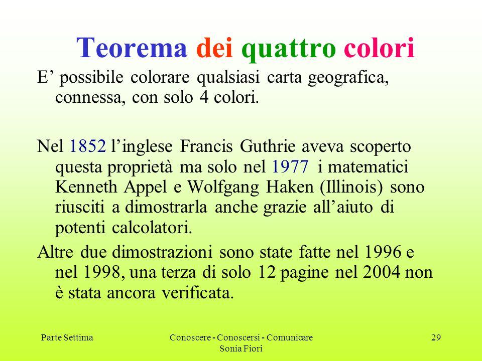 Parte SettimaConoscere - Conoscersi - Comunicare Sonia Fiori 29 Teorema dei quattro colori E possibile colorare qualsiasi carta geografica, connessa, con solo 4 colori.