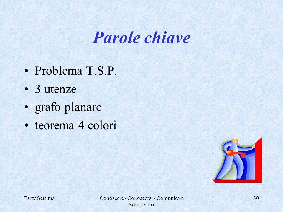 Parte SettimaConoscere - Conoscersi - Comunicare Sonia Fiori 30 Parole chiave Problema T.S.P. 3 utenze grafo planare teorema 4 colori