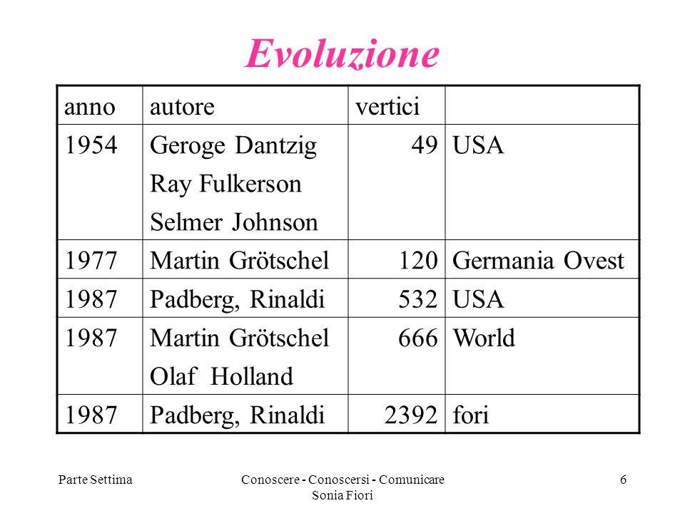 Parte SettimaConoscere - Conoscersi - Comunicare Sonia Fiori 6 Evoluzione annoautorevertici 1954Geroge Dantzig Ray Fulkerson Selmer Johnson 49USA 1977