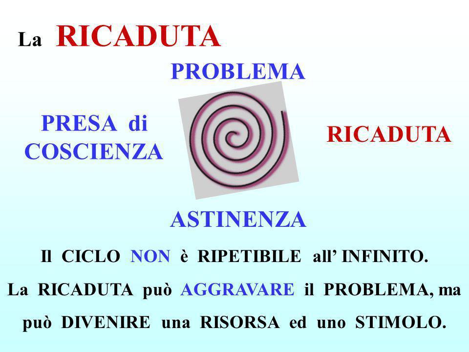 La RICADUTA ASTINENZA PRESA di COSCIENZA PROBLEMA RICADUTA Il CICLO NON è RIPETIBILE all INFINITO. La RICADUTA può AGGRAVARE il PROBLEMA, ma può DIVEN