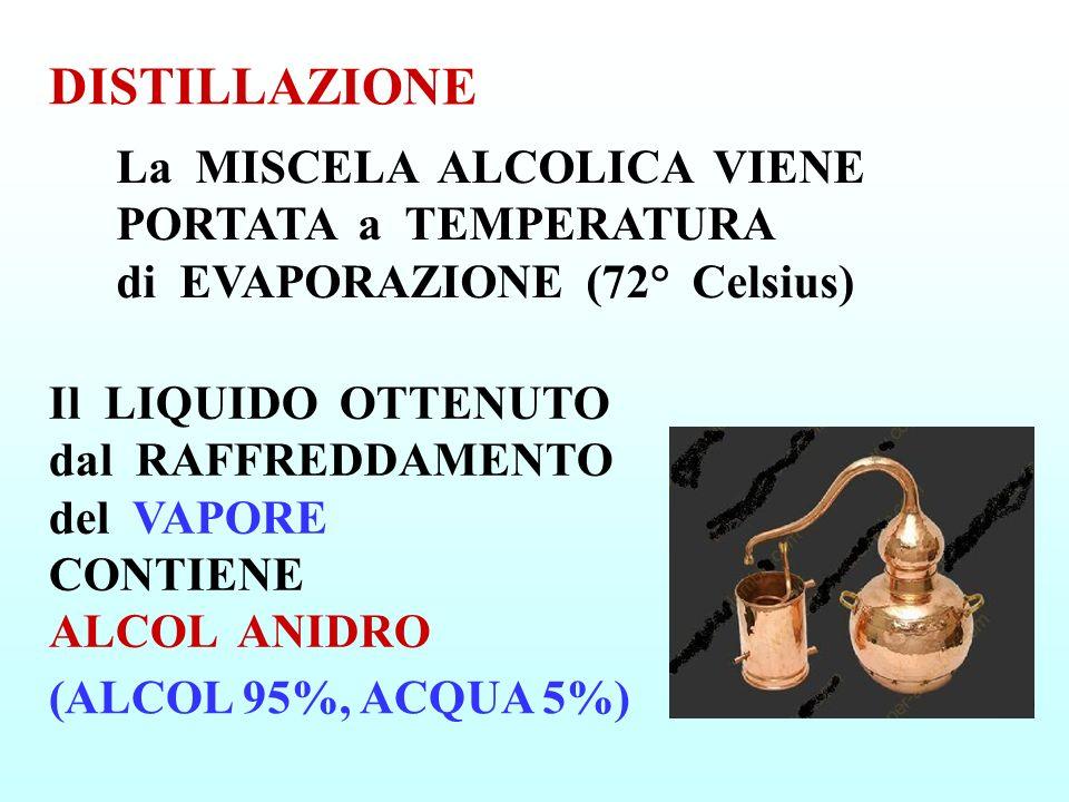 DISTILLAZIONE La MISCELA ALCOLICA VIENE PORTATA a TEMPERATURA di EVAPORAZIONE (72° Celsius) (ALCOL 95%, ACQUA 5%) Il LIQUIDO OTTENUTO dal RAFFREDDAMENTO del VAPORE CONTIENE ALCOL ANIDRO