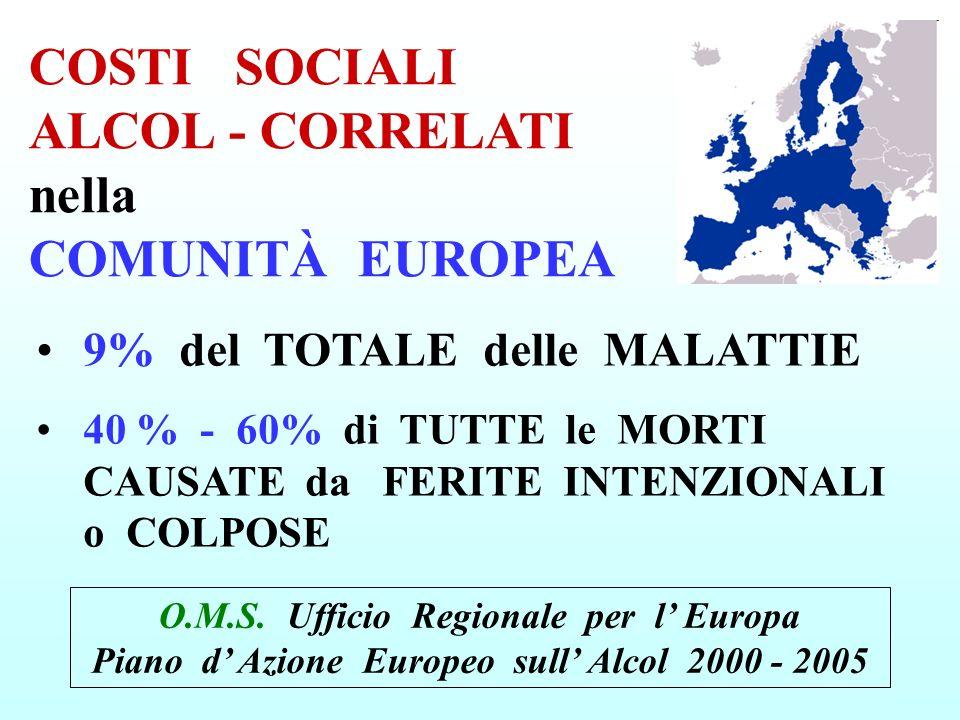 9% del TOTALE delle MALATTIE 40 % - 60% di TUTTE le MORTI CAUSATE da FERITE INTENZIONALI o COLPOSE COSTI SOCIALI ALCOL - CORRELATI nella COMUNITÀ EURO