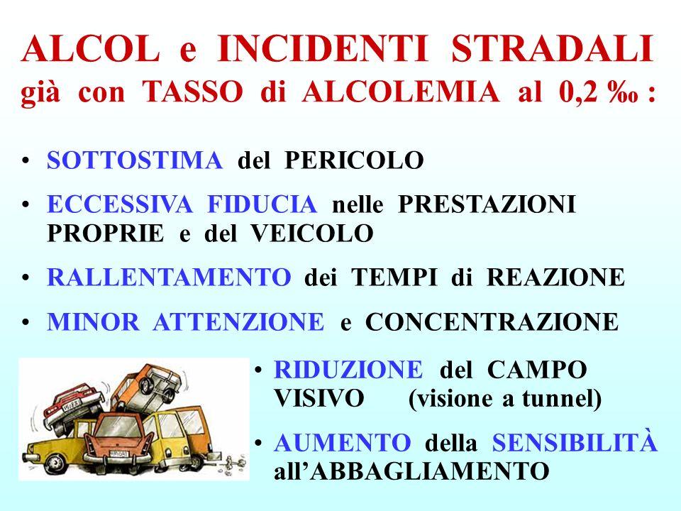 RIDUZIONE del CAMPO VISIVO (visione a tunnel) AUMENTO della SENSIBILITÀ allABBAGLIAMENTO ALCOL e INCIDENTI STRADALI già con TASSO di ALCOLEMIA al 0,2