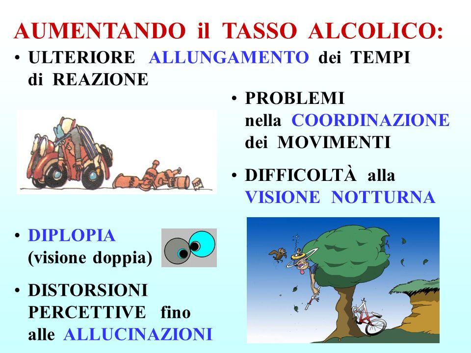 DIPLOPIA (visione doppia) DISTORSIONI PERCETTIVE fino alle ALLUCINAZIONI AUMENTANDO il TASSO ALCOLICO: PROBLEMI nella COORDINAZIONE dei MOVIMENTI DIFF