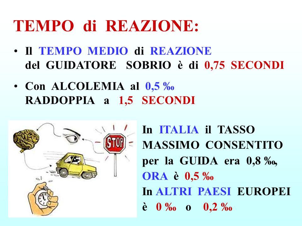 TEMPO di REAZIONE: Il TEMPO MEDIO di REAZIONE del GUIDATORE SOBRIO è di 0,75 SECONDI Con ALCOLEMIA al 0,5 RADDOPPIA a 1,5 SECONDI In ITALIA il TASSO M