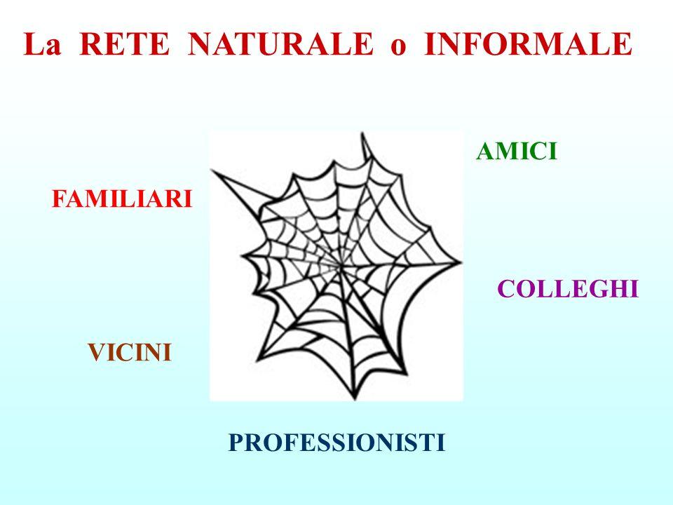 FAMILIARI PROFESSIONISTI COLLEGHI AMICI VICINI La RETE NATURALE o INFORMALE