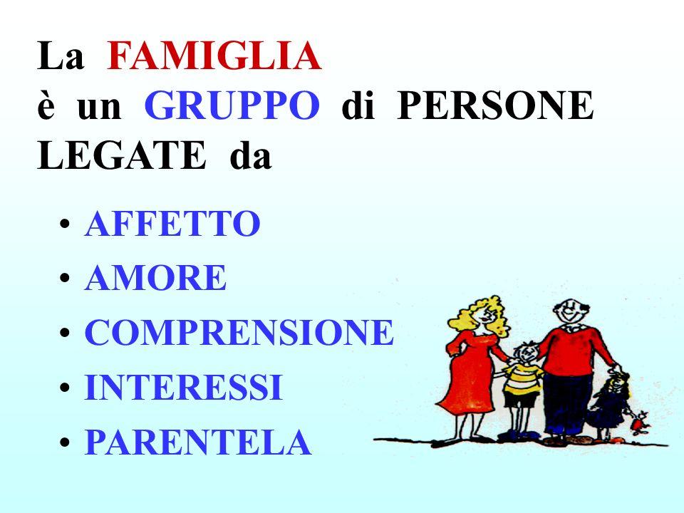 La FAMIGLIA è un GRUPPO di PERSONE LEGATE da AFFETTO AMORE COMPRENSIONE INTERESSI PARENTELA