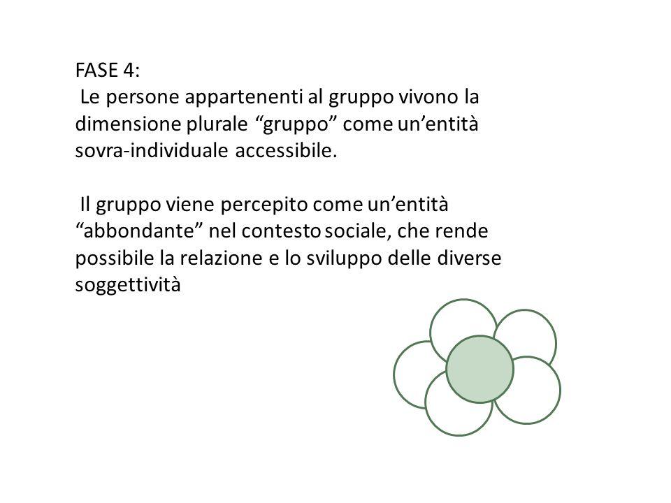 FASE 4: Le persone appartenenti al gruppo vivono la dimensione plurale gruppo come unentità sovra-individuale accessibile.