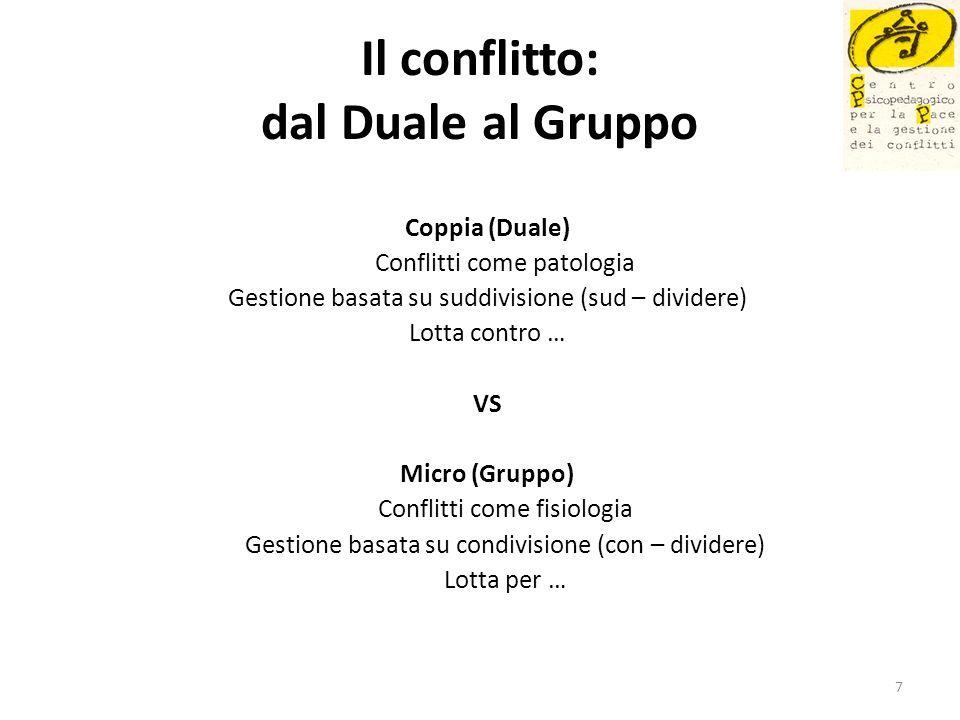 Il conflitto: dal Duale al Gruppo Coppia (Duale) Conflitti come patologia Gestione basata su suddivisione (sud – dividere) Lotta contro … VS Micro (Gr