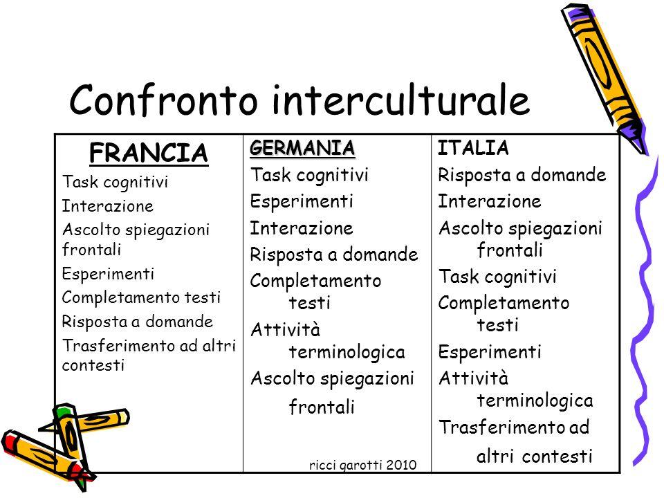 ricci garotti 2010 Confronto interculturale FRANCIA Task cognitivi Interazione Ascolto spiegazioni frontali Esperimenti Completamento testi Risposta a