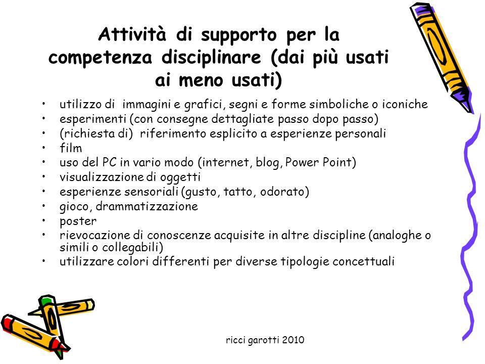 ricci garotti 2010 Attività di supporto per la competenza disciplinare (dai più usati ai meno usati) utilizzo di immagini e grafici, segni e forme sim