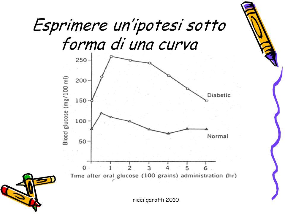 ricci garotti 2010 Esprimere unipotesi sotto forma di una curva