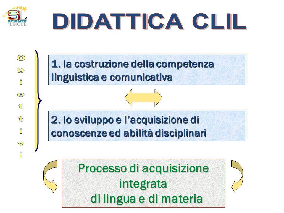 1. la costruzione della competenza linguistica e comunicativa 2. lo sviluppo e lacquisizione di conoscenze ed abilità disciplinari Processo di acquisi