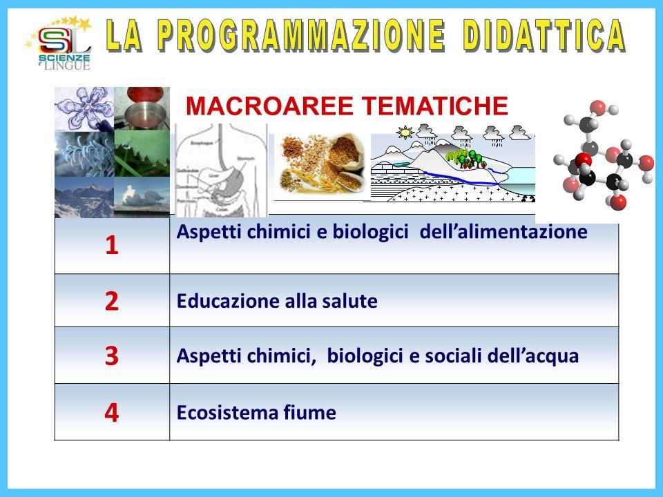 1 Aspetti chimici e biologici dellalimentazione 2 Educazione alla salute 3 Aspetti chimici, biologici e sociali dellacqua 4 Ecosistema fiume MACROAREE