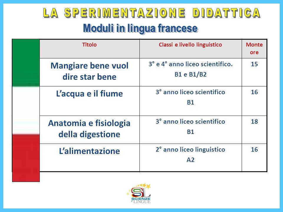 TitoloClassi e livello linguisticoMonte ore Mangiare bene vuol dire star bene 3° e 4° anno liceo scientifico. B1 e B1/B2 15 Lacqua e il fiume 3° anno