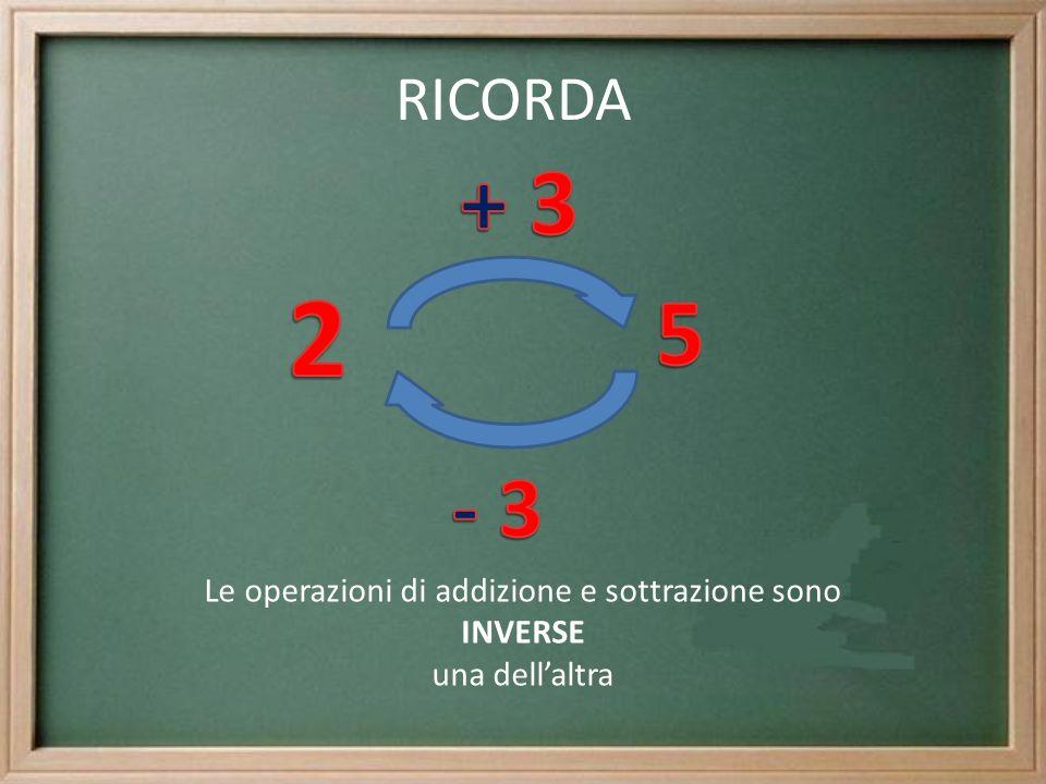 Proprietà dell addizione Commutativa: cambiando lordine degli addendi, il risultato non cambia 2+3=5 3+2=5 Associativa: se a due addendi se ne sostituisce uno che ha come somma quelladdendo, il risultato non cambia.