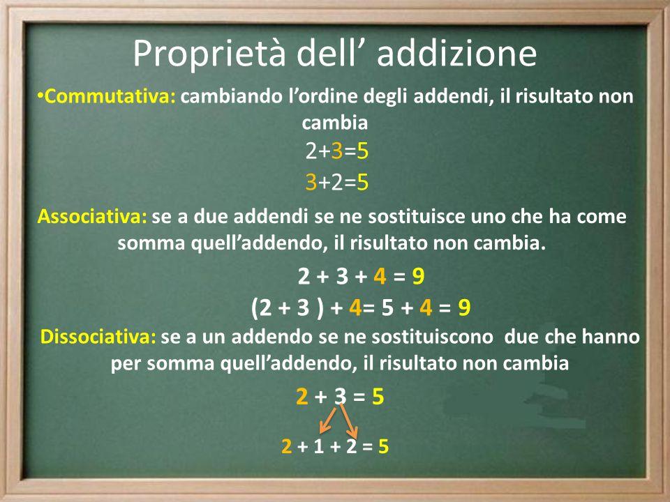 Proprietà dell addizione Commutativa: cambiando lordine degli addendi, il risultato non cambia 2+3=5 3+2=5 Associativa: se a due addendi se ne sostitu
