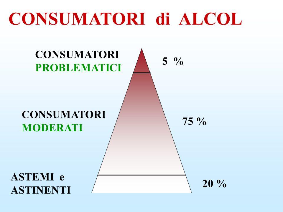 NON ESISTE UN ALCOLISTA ESISTONO TANTI ALCOLISTI ALCOLISTI si DIVENTA attraverso PERCORSI DIVERSI SOLO l INIZIO è UGUALE per TUTTI COMINCIARE a BERE ALCOLISTA