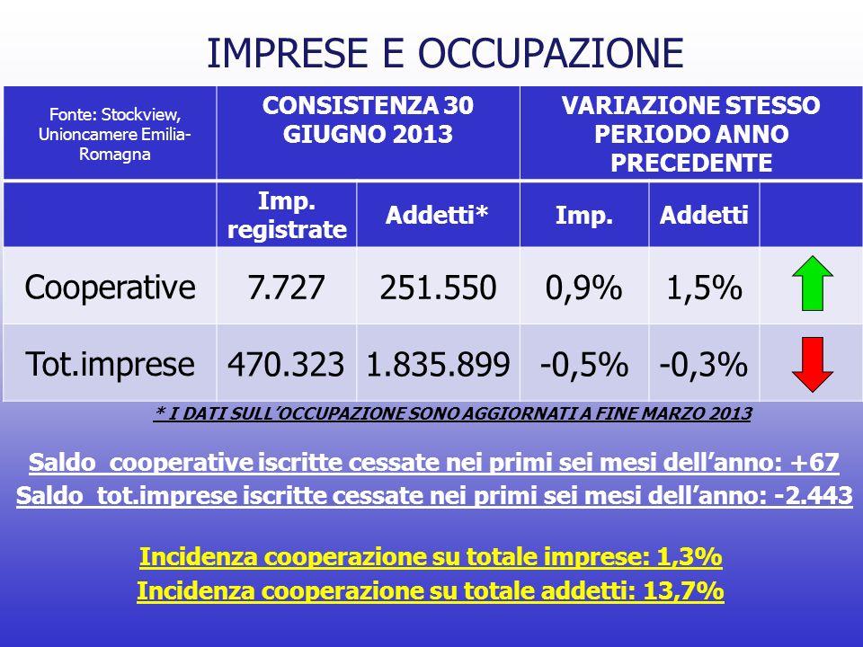 IMPRESE E OCCUPAZIONE CONSISTENZA 30 GIUGNO 2013 VARIAZIONE STESSO PERIODO ANNO PRECEDENTE Imp.