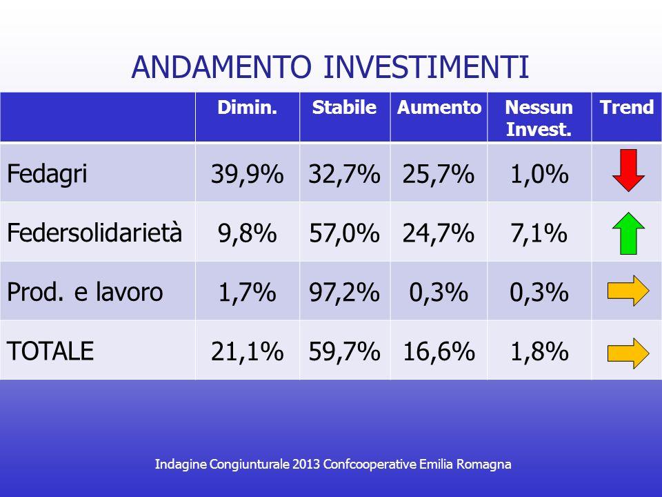 Indagine Congiunturale 2013 Confcooperative Emilia Romagna FABBISOGNO FINANZIARIO Dimin.StabileAumentoTrend Fedagri 24,0%39,4%36,6% Federsolidarietà 18,9%54,3%26,8% Prod.