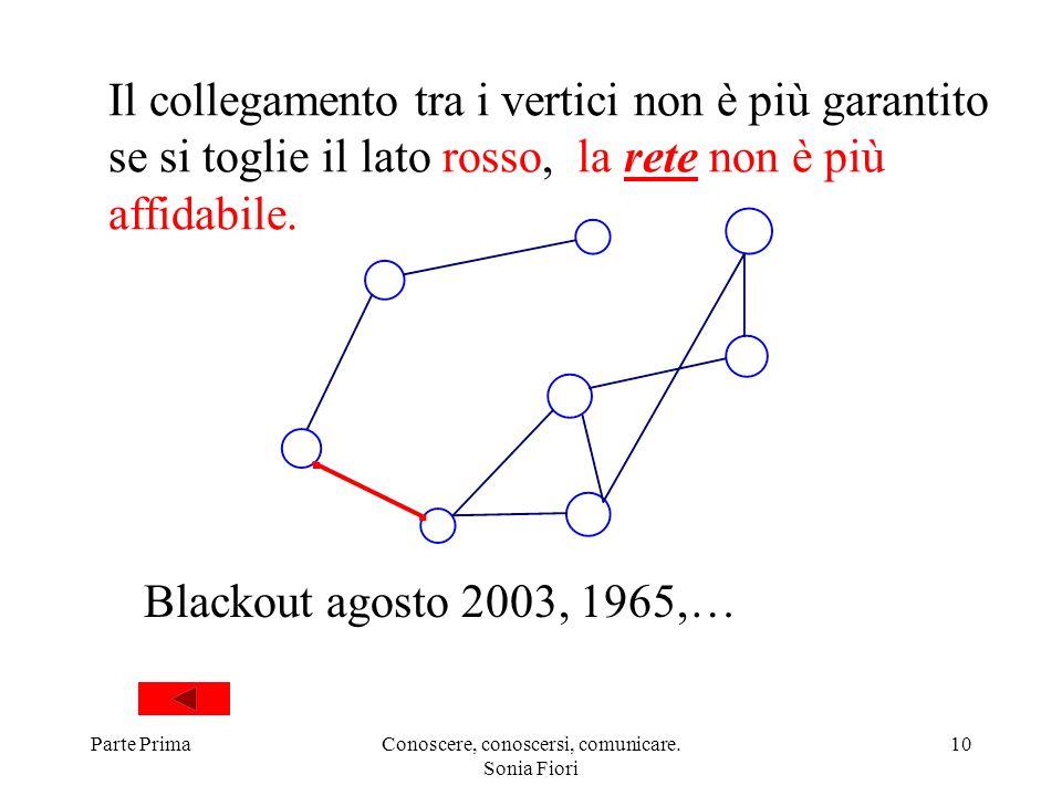 Parte PrimaConoscere, conoscersi, comunicare. Sonia Fiori 10 Il collegamento tra i vertici non è più garantito se si toglie il lato rosso, la rete non