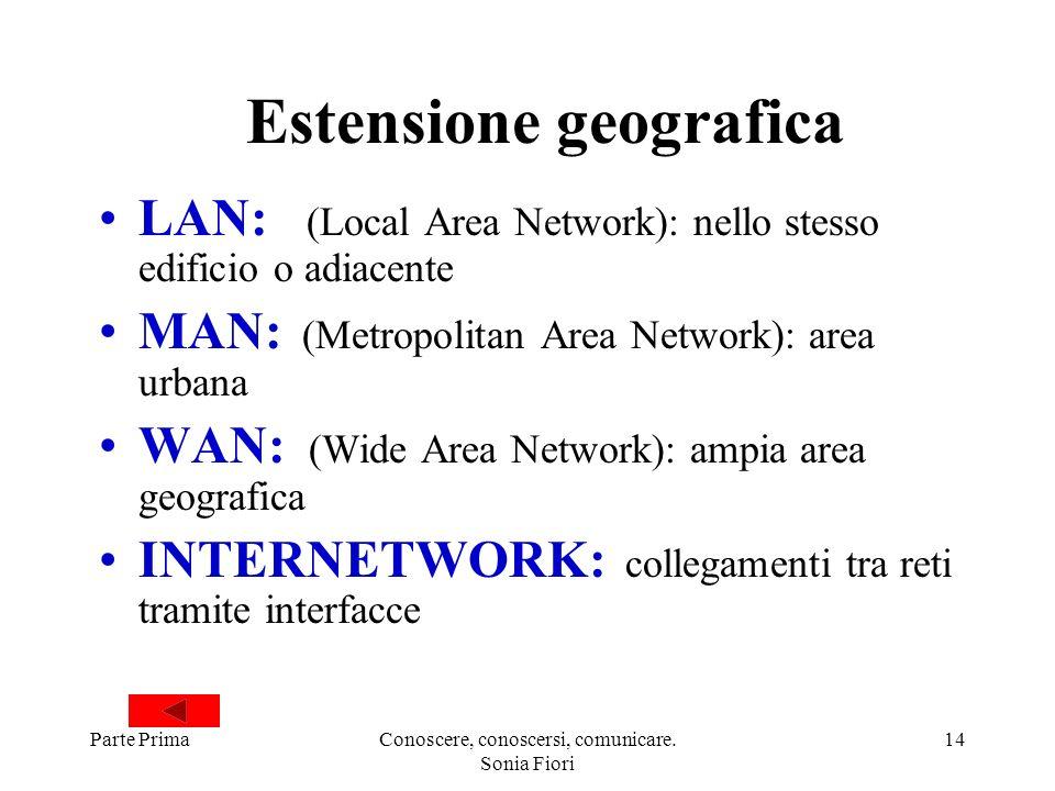 Parte PrimaConoscere, conoscersi, comunicare. Sonia Fiori 14 Estensione geografica LAN: (Local Area Network): nello stesso edificio o adiacente MAN: (