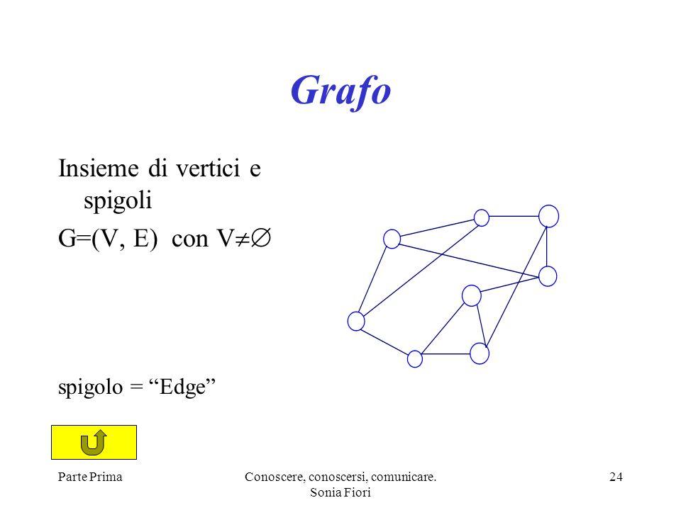Parte PrimaConoscere, conoscersi, comunicare. Sonia Fiori 24 Grafo Insieme di vertici e spigoli G=(V, E) con V spigolo = Edge
