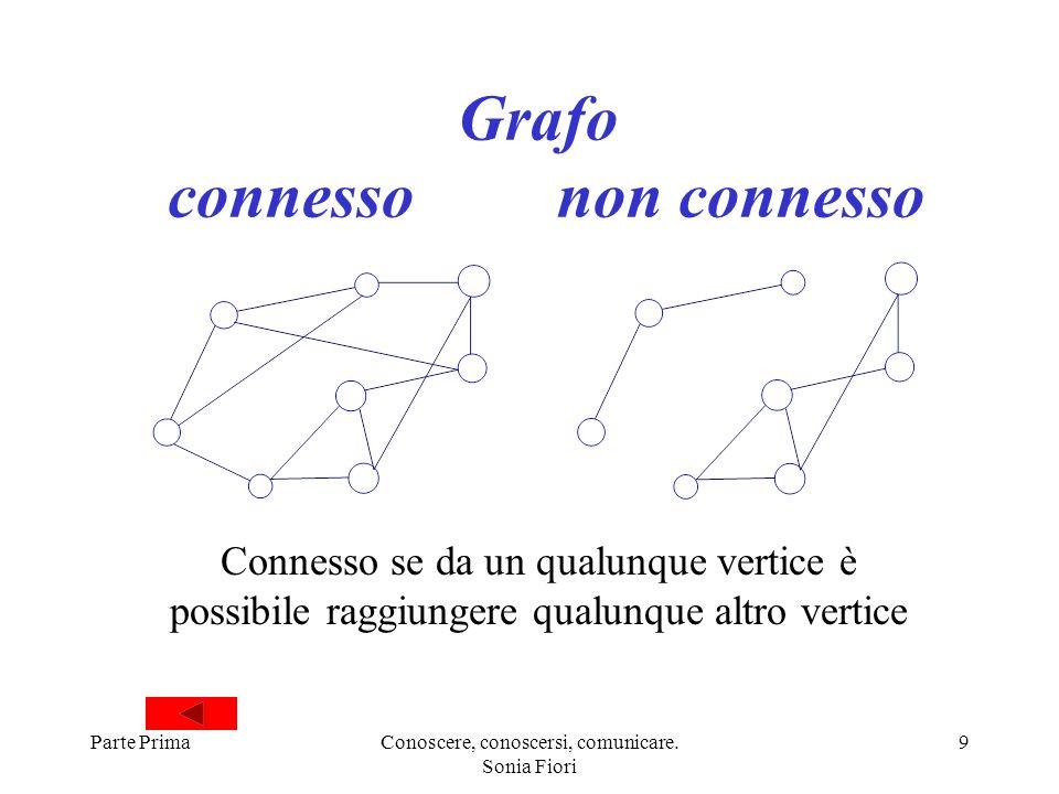 Parte PrimaConoscere, conoscersi, comunicare. Sonia Fiori 9 Grafo connesso non connesso Connesso se da un qualunque vertice è possibile raggiungere qu
