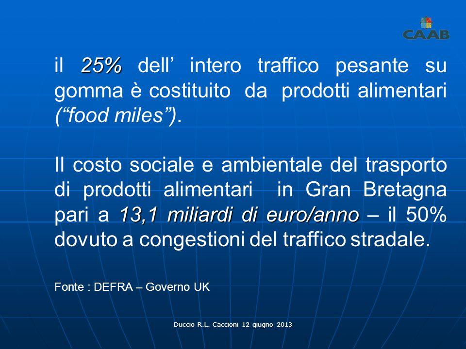 Duccio R.L. Caccioni 12 giugno 2013 25% il 25% dell intero traffico pesante su gomma è costituito da prodotti alimentari (food miles). 13,1 miliardi d