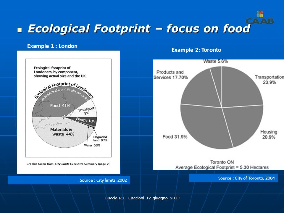 Duccio R.L. Caccioni 12 giuggno 2013 Ecological Footprint – focus on food Ecological Footprint – focus on food Source : City limits, 2002 Example 1 :