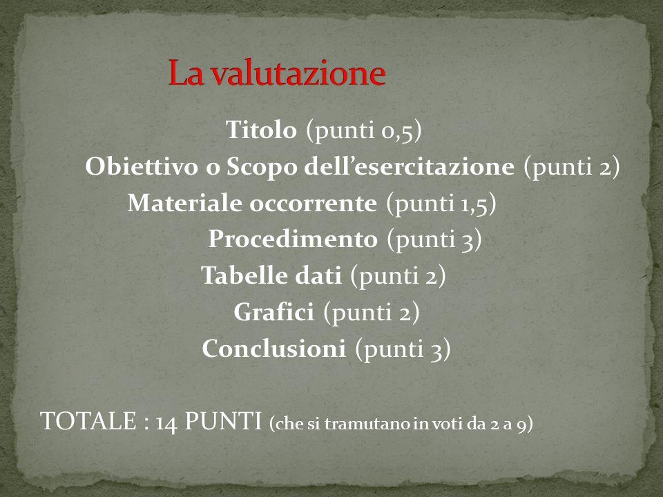Titolo (punti 0,5) Obiettivo o Scopo dellesercitazione (punti 2) Materiale occorrente (punti 1,5) Procedimento (punti 3) Tabelle dati (punti 2) Grafic