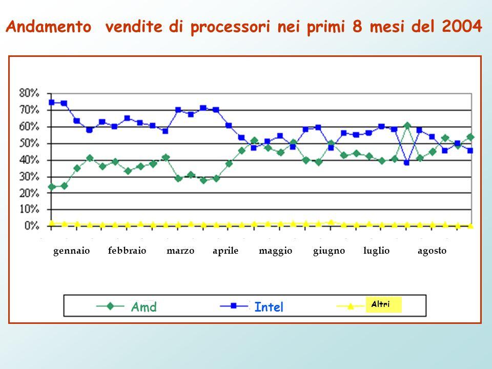 AmdIntel Altri Andamento vendite di processori nei primi 8 mesi del 2004 gennaio febbraio marzo aprilemaggiogiugnoluglioagosto