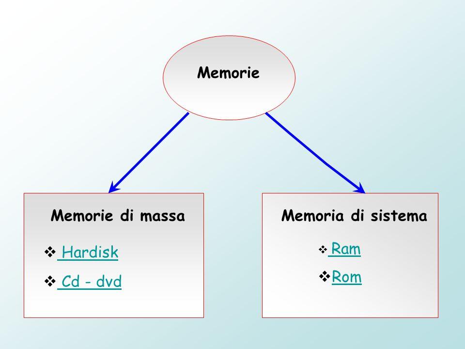 Memorie Memorie di massaMemoria di sistema Hardisk Cd - dvd Ram Ram Rom