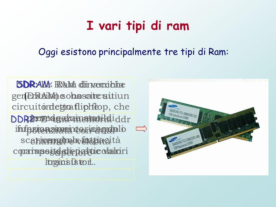 I vari tipi di ram Oggi esistono principalmente tre tipi di Ram: SDRAM: Ram di vecchia generazione basate su un circuito detto flip flop, che prevede