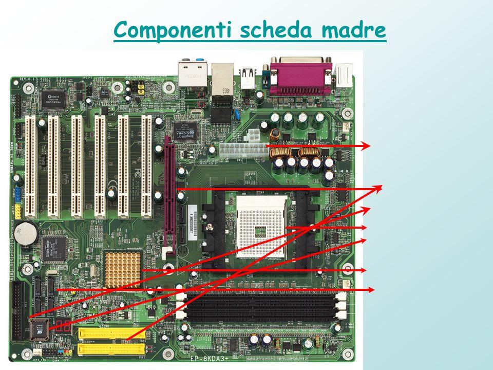 Slot PCI: Spazi in cui inserire schede di espansione Socket CPU : Spazio in cui inserire il microprocessore Slot AGP : Spazio apposito in cui inserire