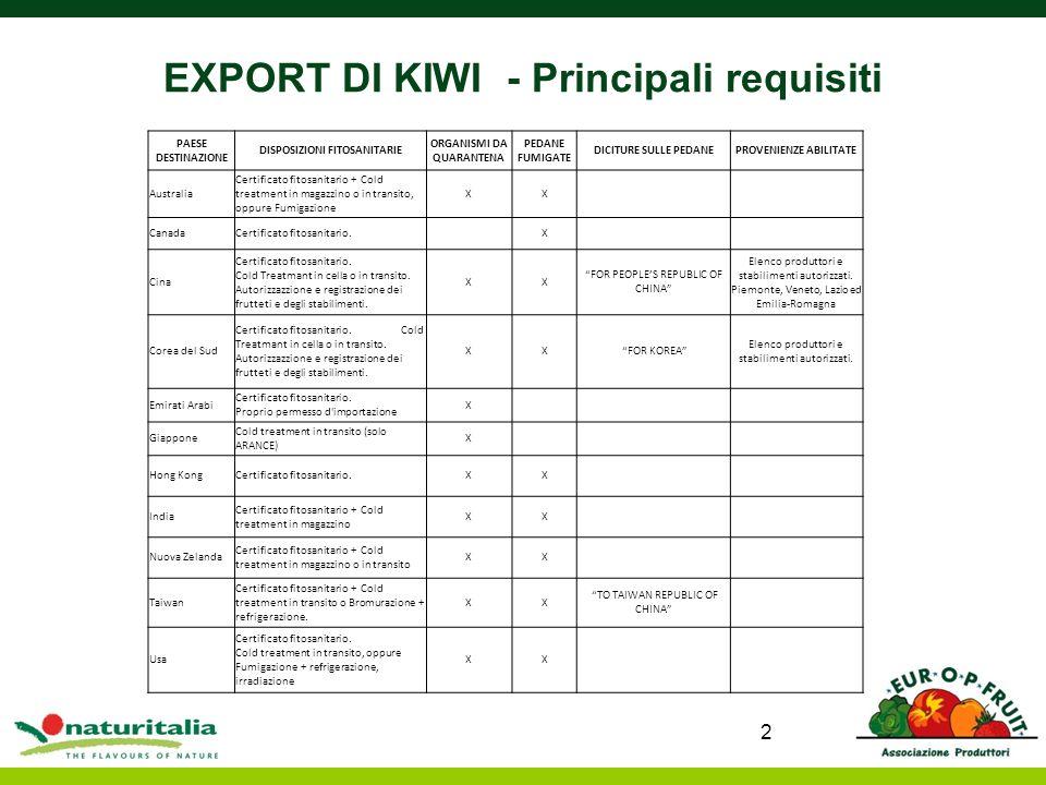 EXPORT DI KIWI - Principali requisiti 2 PAESE DESTINAZIONE DISPOSIZIONI FITOSANITARIE ORGANISMI DA QUARANTENA PEDANE FUMIGATE DICITURE SULLE PEDANEPRO