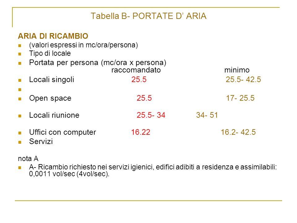 Tabella B- PORTATE D ARIA ARIA DI RICAMBIO (valori espressi in mc/ora/persona) Tipo di locale Portata per persona (mc/ora x persona) raccomandato mini