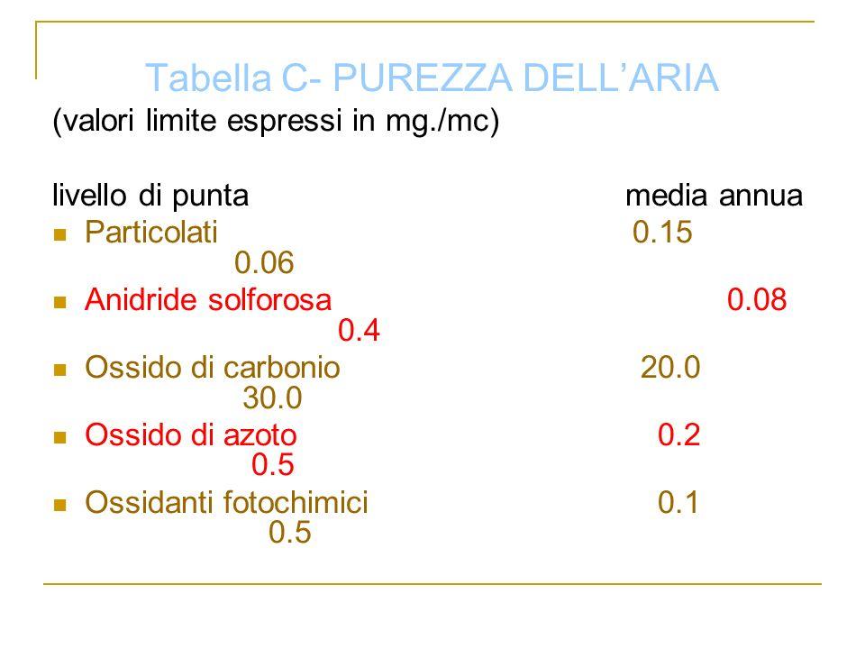 Tabella C- PUREZZA DELLARIA (valori limite espressi in mg./mc) livello di punta media annua Particolati 0.15 0.06 Anidride solforosa 0.08 0.4 Ossido d